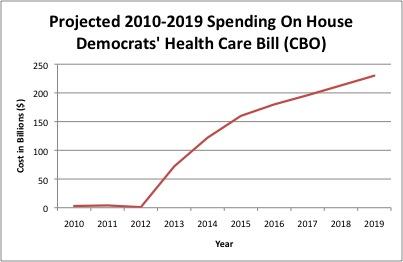 house bill graph