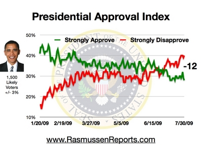 obama_index_july_30_2009
